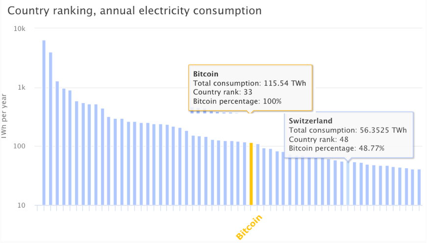 Cambridge University Bitcoin Electricity Consumption Index shows that bitcoin mining consumes more energy than entire countries