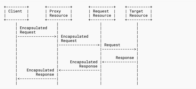 The flow diagram for Obvlivious HTTP shows a client talking through a proxy to a request resource to the target resource.